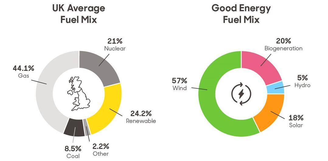 green energy